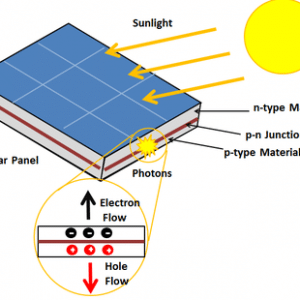 A Brief History Of Photovoltaic System Soleeva Energy
